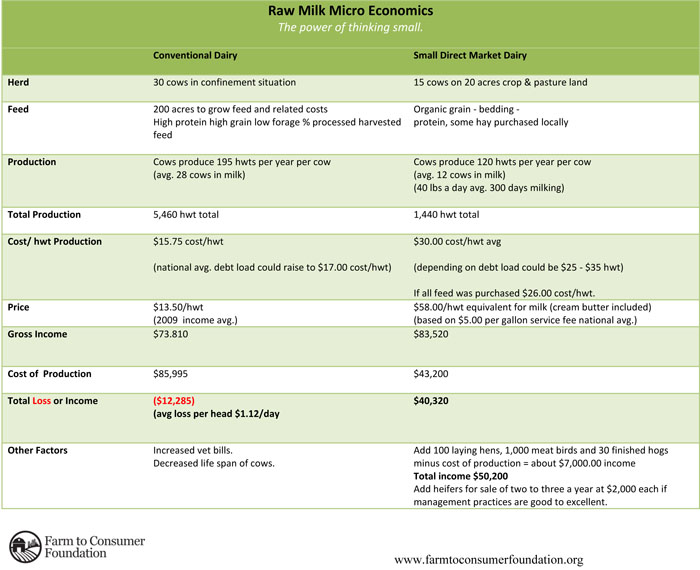 Raw Milk Micro Economics Presentation -Handout