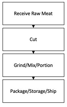 Flow Chart Raw Ground Hazard Analysis