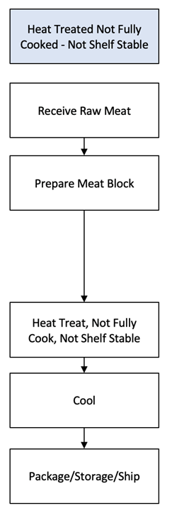Flow Chart - Heat Treated Not Fully Cooked